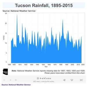 Tucson's Annual Rainfall